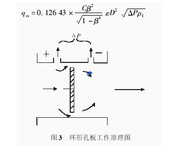 图3 环形孔板工作原理图