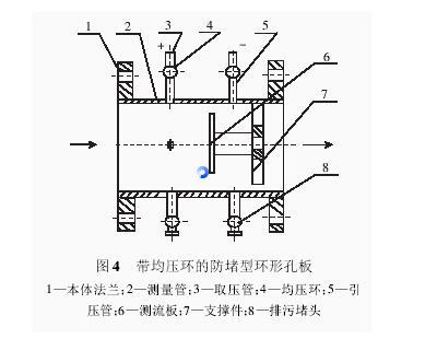 图4 带均压环的防堵型环形孔板流量计