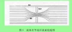 差压式孔板流量计在天然气计量中的应用