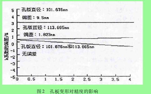 图 2 孔板变形对精度的影响