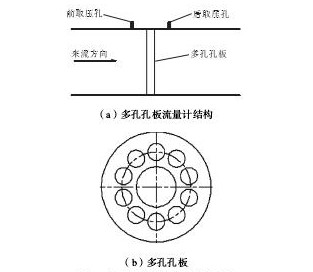 图1 多孔孔板流量计结构示意Fig.1 Structure diagram of multi-hole orifice flow meter