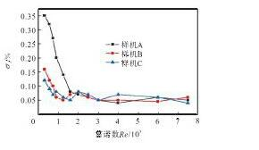 图9 σ与雷诺数Re的关系曲线Fig.9 Relation curves ofσand Re