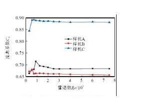 图1 0 Cd与雷诺数Re的关系曲线Fig.10 Relation curves of Cdand Re