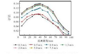 图1 1 样机A的回流通量与流向距离的关系曲线Fig.11 Relation curves between back flow and longitudi-nal distance of prototype A