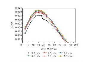 图1 3 样机C的回流通量随流向距离的变化曲线Fig.13 Relation curves between back flow and longitudi-nal distance of prototype C