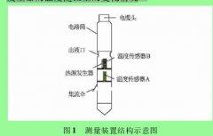热式流量计测量油水两相流量的实验研究