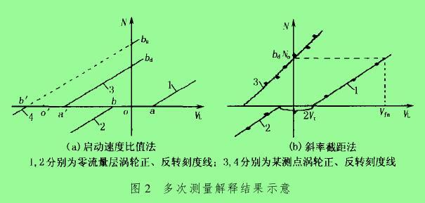 图 2 多次测量解释结果示意