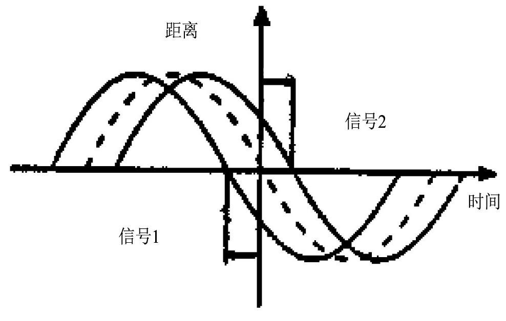 图4 正弦曲线的相位差