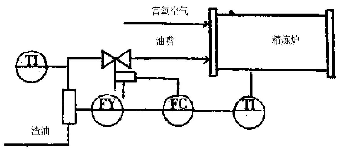 图5 精炼炉工艺控制流程图