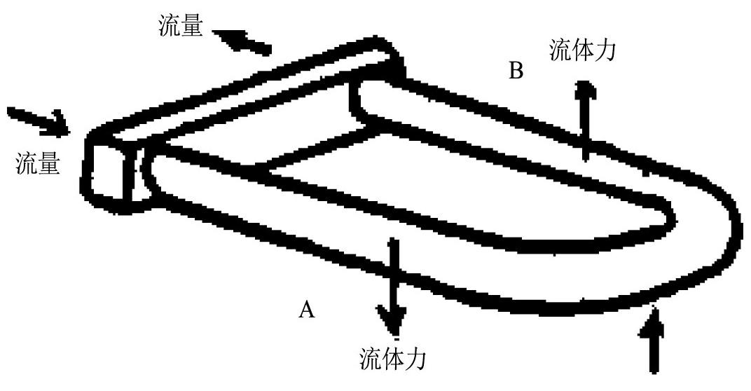 图1 向上运动时传感管上的作用力