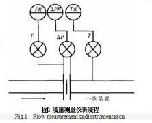 孔板流量计测量炼厂气误差分析