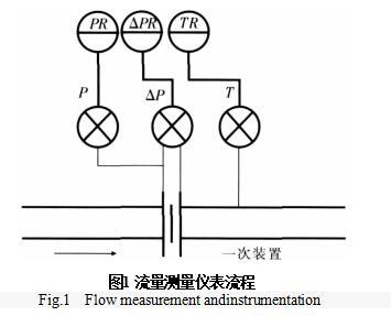 图1 流量测量仪表流程