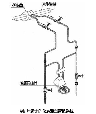 图2 原设计的仪表测量管路系统