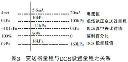 图3 变送器量程与DCS设置量程之关系