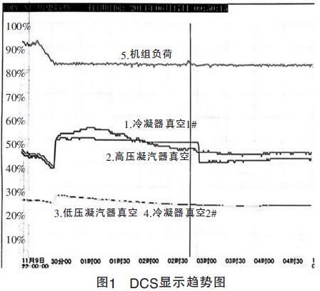 图1 DCS显示趋势图