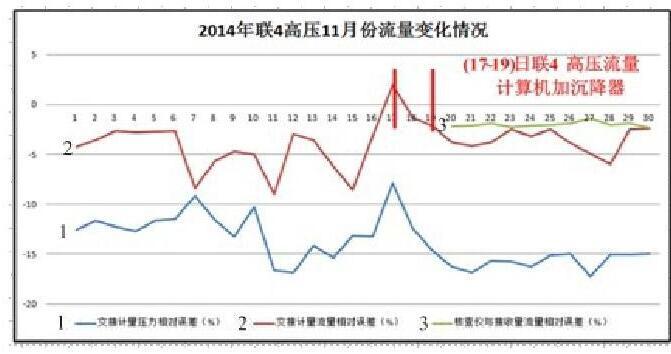 图4 联4高压2014年11月流量比对情况