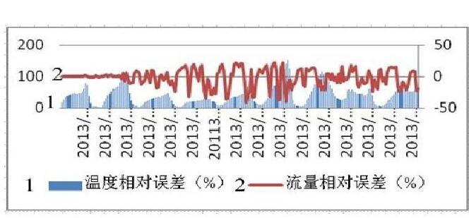 图5 安装沉降器, 一、二级计量系统流量比对情况