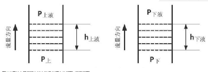 图1 流量计在导压管上端安装误差理论分析图