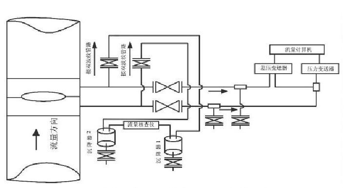 图2 流量计算机与流量核查仪现场安装示意图