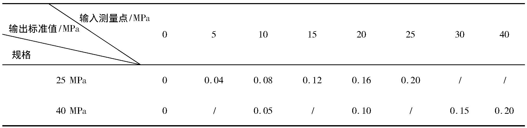 表1 压力转化值对应关系