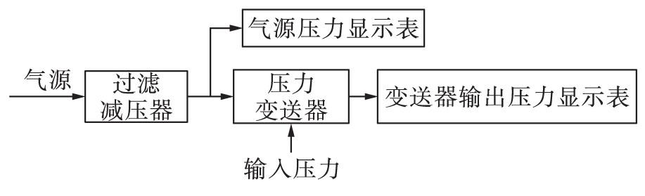 图4 变送器安装示意图