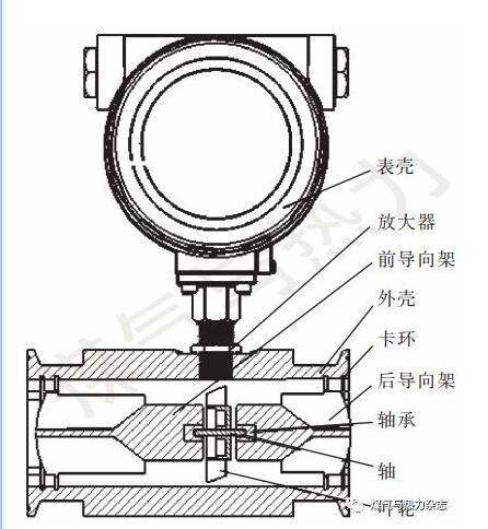 图1涡轮流量计的结构