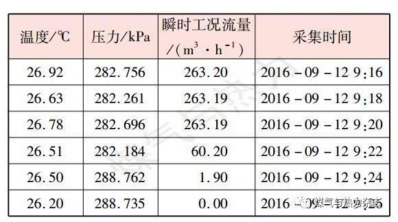 表2某加气站计量精准的流量计用气设备停机前后连续数据记录