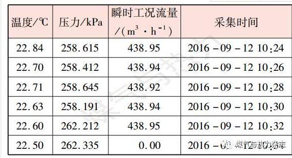 表3某加气站机械摩擦力矩大的流量计用气设备停用时连续数据记录