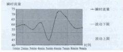 选购输油管测量涡轮流量计在热注管输系