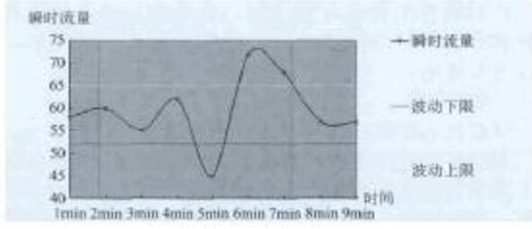 图1流量计输出曲线图