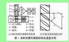 什么是涡轮流量变送器 8253涡轮变送器的