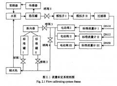 涡轮流量计的水流量标定控制系统的构成