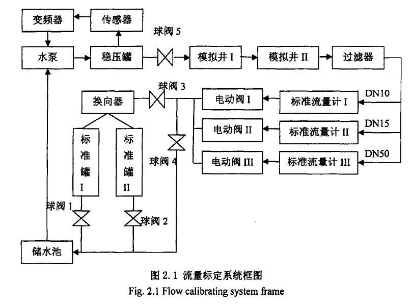 图2. 1流量标定系统框图