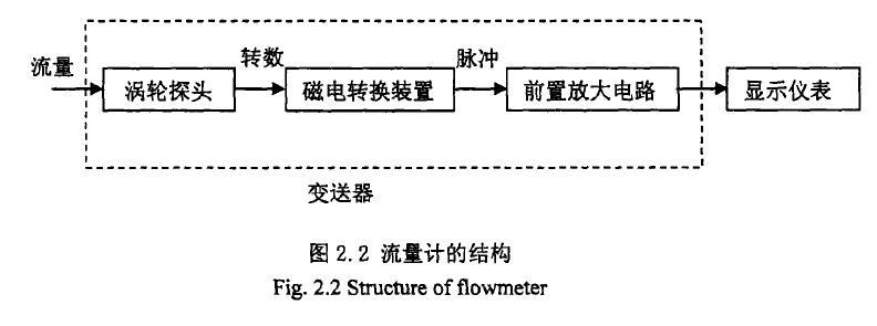 图2. 2流量计的结构