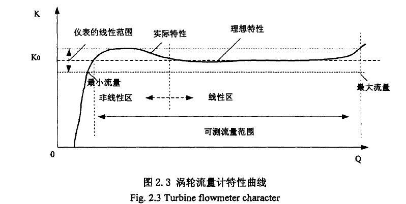 图2. 3涡轮流量计特性曲线