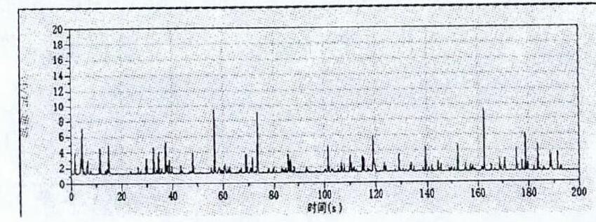 XXX-78井试验情况