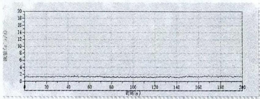 流量曲线成直线状态