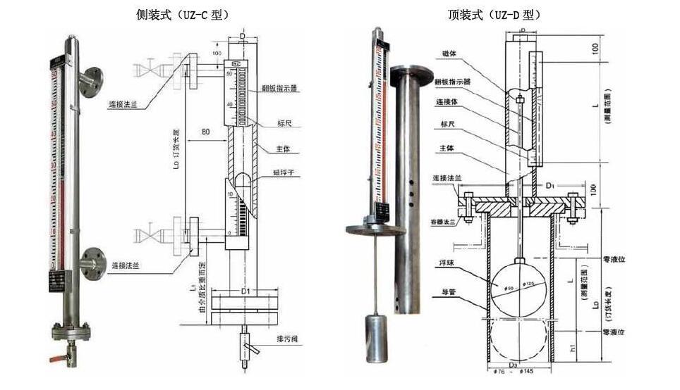 污水罐磁翻板液位计出现故障排除方法