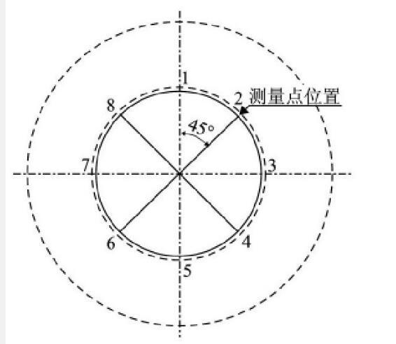 图3 测量点位置