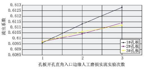 图5 孔板流出系数曲线图
