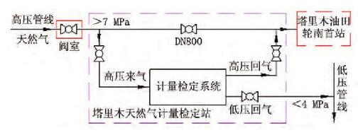 图1 塔里木天然气计量检定站取气、回气方案