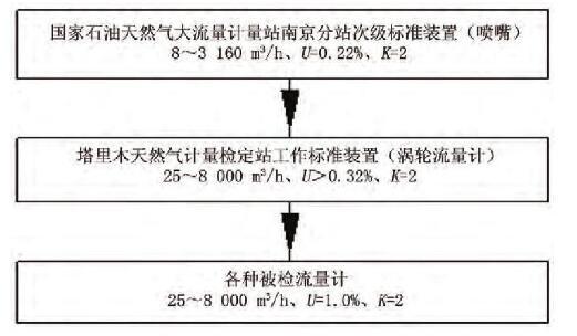 图2 工作级标准涡轮流量计量值溯源和传递