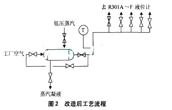图2  改造后工艺流程