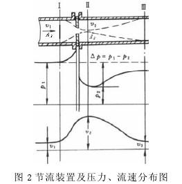 节流装置及压力、流速分布图
