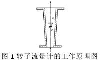 转子流量计工作原理图