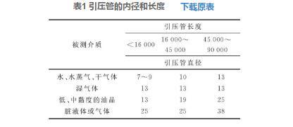 表1 引压管的内径和长度