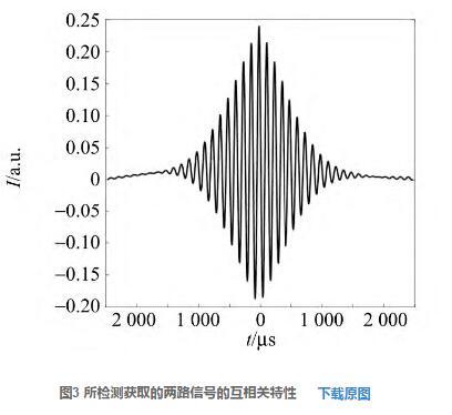 图3 所检测获取的两路信号的互相关特性