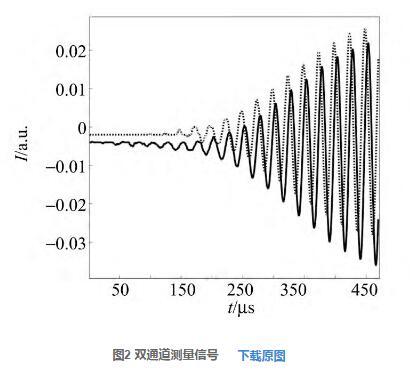 图2 双通道测量信号