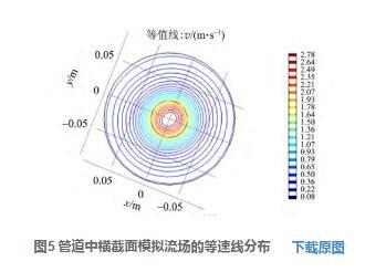 图5 管道中横截面模拟流场的等速线分布