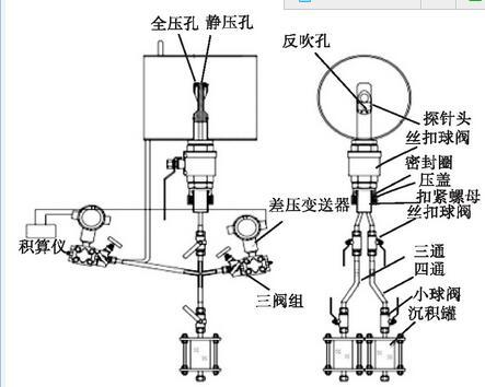 图1 毕托巴流量计的结构组成